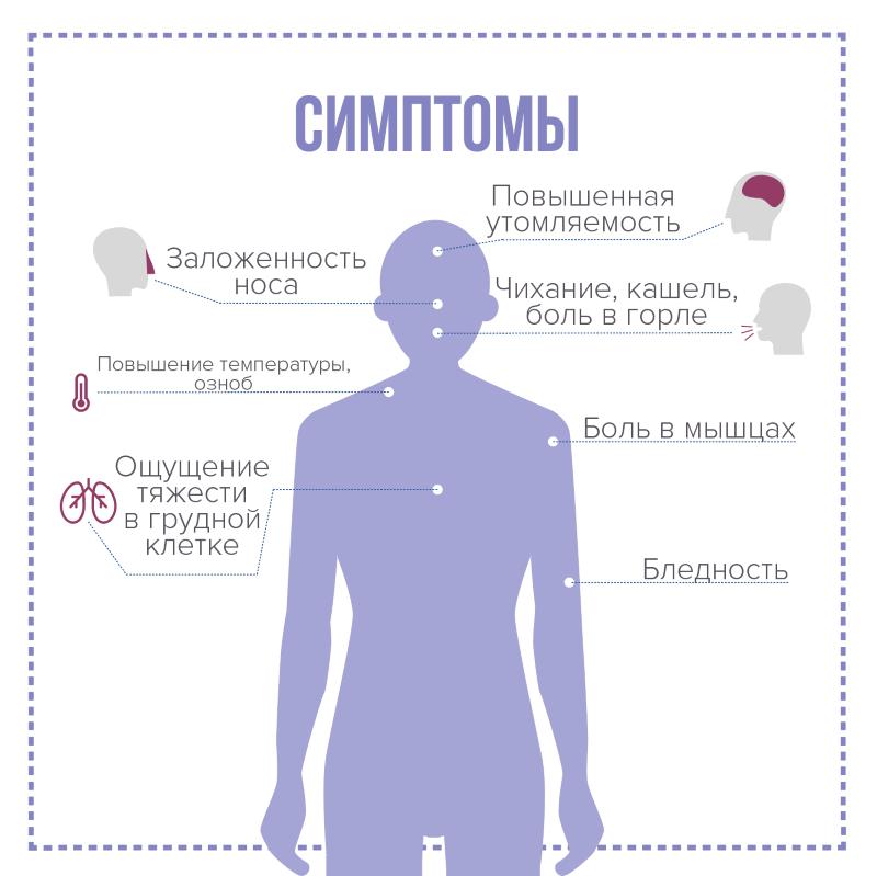 Информация о новой коронавирусной инфекции. Вопросы-ответы - Медицинский центр «Астро»